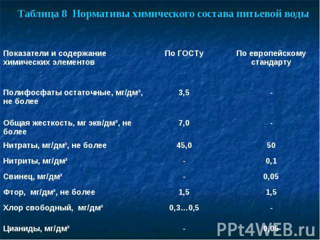 Таблица 8 Нормативы химического состава питьевой воды