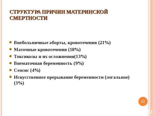 Внебольничные аборты, кровотечения (21%) Внебольничные аборты, кровотечения (21%) Маточные кровотечения (18%) Токсикозы и их осложнения(13%) Внематочная беременность (9%) Сепсис (4%) Искусственное прерывание беременности (легальное) (3%)