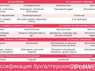 Классификация бухгалтерских документов