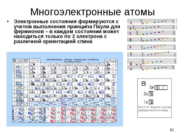 Электронные состояния формируются с учетом выполнения принципа Паули для фермионов – в каждом состоянии может находиться только по 2 электрона с различной ориентацией спина Электронные состояния формируются с учетом выполнения принципа Паули для фер…