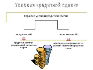 Условия кредитной сделкиХарактер условий кредитной сделкикредитный договор, регу