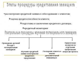 Этапы процедуры кредитования заемщика рассмотрение кредитной заявки и собеседова