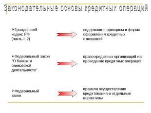 Законодательные основы кредитных операцийГражданский кодекс РФ (часть I, 2)Федер