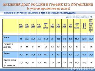 ВНЕШНИЙ ДОЛГ РОССИИ И ГРАФИК ЕГО ПОГАШЕНИЯ (с учетом процентов по долгу) Внешний