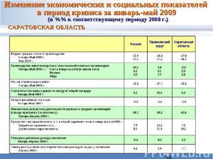 Изменение экономических и социальных показателей в период кризиса за январь-май