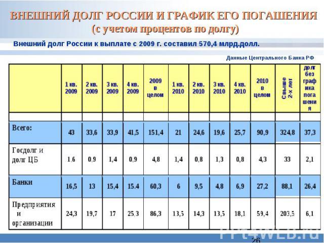 ВНЕШНИЙ ДОЛГ РОССИИ И ГРАФИК ЕГО ПОГАШЕНИЯ (с учетом процентов по долгу) Внешний долг России к выплате с 2009 г. составил 570,4 млрд.долл.