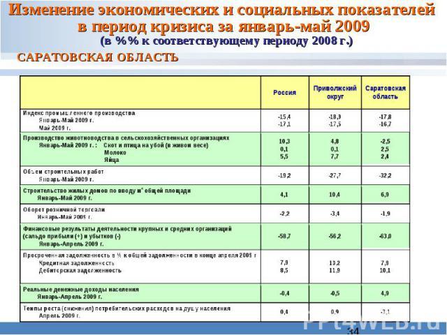 Изменение экономических и социальных показателей в период кризиса за январь-май 2009 (в %% к соответствующему периоду 2008 г.) САРАТОВСКАЯ ОБЛАСТЬ