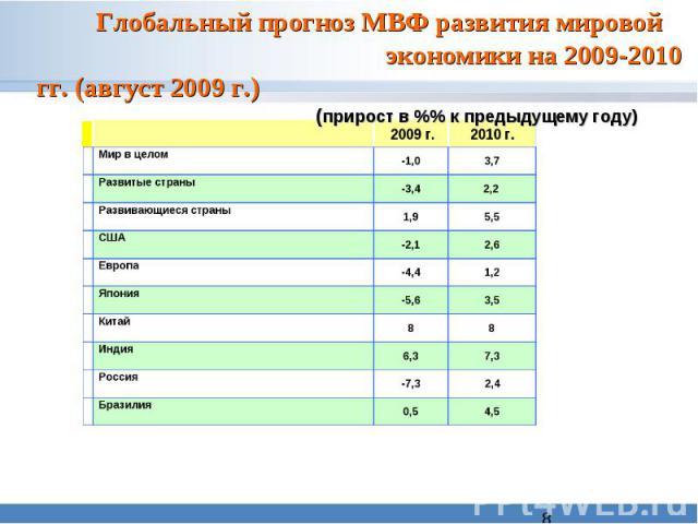 Глобальный прогноз МВФ развития мировой экономики на 2009-2010 гг. (август 2009 г.) (прирост в %% к предыдущему году)