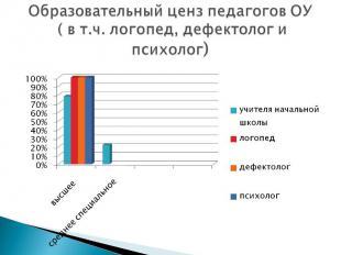 Образовательный ценз педагогов ОУ ( в т.ч. логопед, дефектолог и психолог)