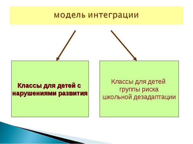 модель интеграцииКлассы для детей с нарушениями развитияКлассы для детей группы рискашкольной дезадаптации