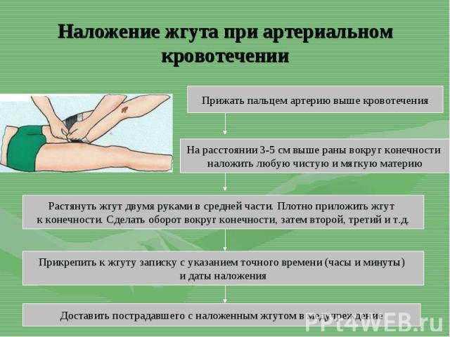 Наложение жгута при артериальном кровотеченииПрижать пальцем артерию выше кровотеченияНа расстоянии 3-5 см выше раны вокруг конечности наложить любую чистую и мягкую материюРастянуть жгут двумя руками в средней части. Плотно приложить жгут к конечно…