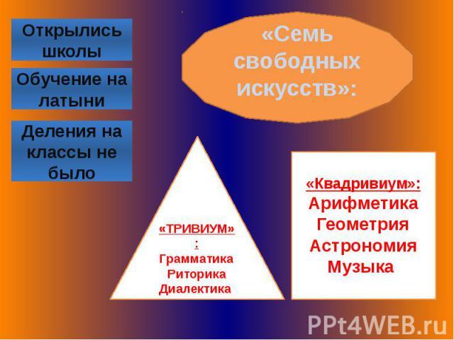 «Семь свободных искусств»:«ТРИВИУМ»:ГрамматикаРиторикаДиалектика «Квадривиум»:АрифметикаГеометрияАстрономияМузыка