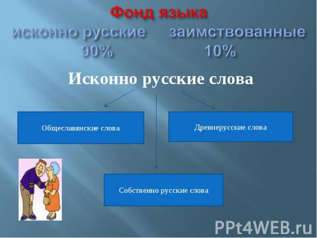 Фонд языкаисконно русские заимствованные90% 10% Исконно русские слова