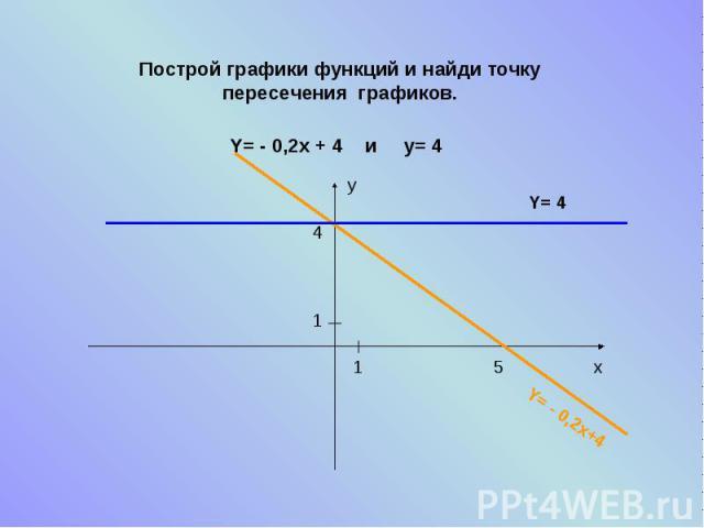 Построй графики функций и найди точку пересечения графиков.