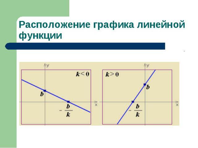 Расположение графика линейной функции