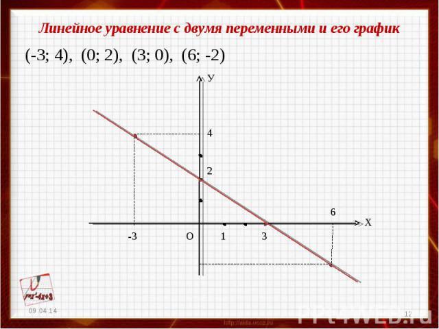 Линейное уравнение с двумя переменными и его график(-3; 4), (0; 2), (3; 0), (6; -2)