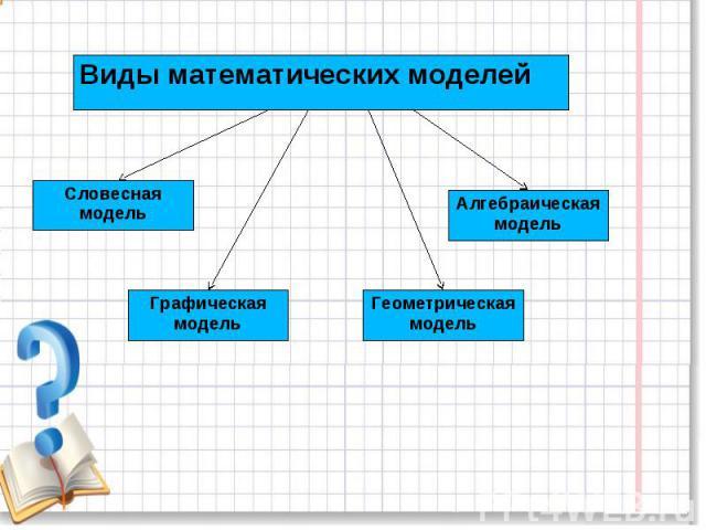 Виды математических моделейСловесная модельГрафическая модельГеометрическая модельАлгебраическая модель