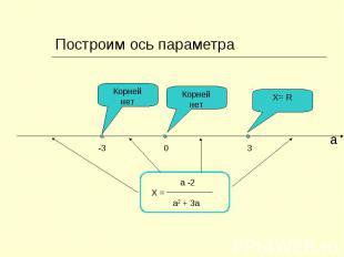 Построим ось параметра