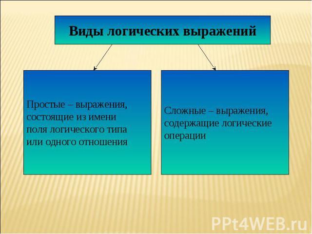 Виды логических выражений Простые – выражения, состоящие из имени поля логического типа или одного отношенияСложные – выражения, содержащие логические операции