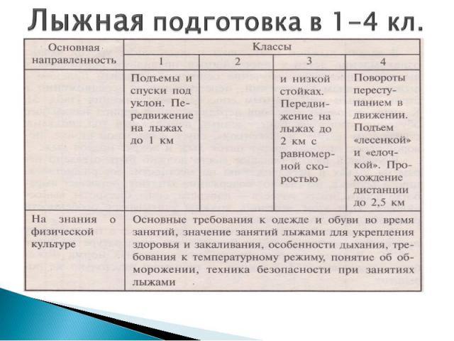 Лыжная подготовка в 1-4 кл.