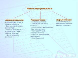 Имена нарицательныеАнтропонимические: Медицинские термины(болезнь Боткина); Воен