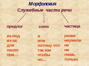 МорфологияСлужебные части речипредлогиз-подиз-задляоколопри… союз иилипотому что