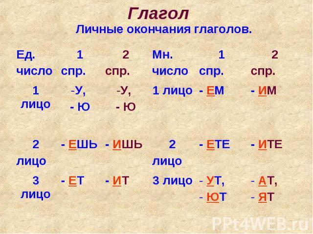 ГлаголЛичные окончания глаголов.
