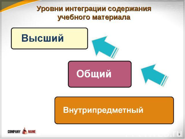 Уровни интеграции содержания учебного материала