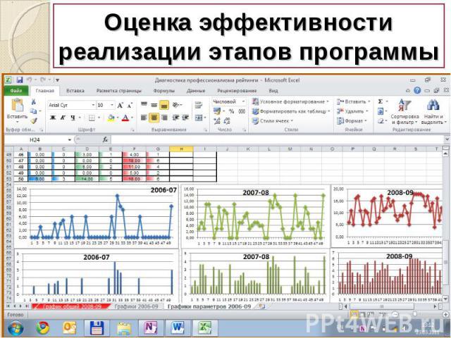 Оценка эффективности реализации этапов программы