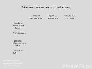 Таблица для подведения итогов наблюдения