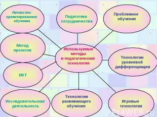 Используемые методы и педагогические технологии