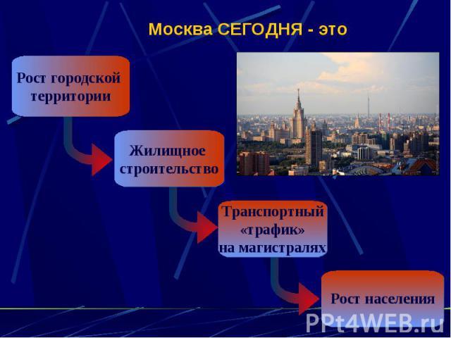 Москва СЕГОДНЯ - этоРост городской территорииЖилищное строительствоТранспортный «трафик» на магистраляхРост населения