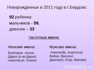 Новорожденных в 2011 году в г.Бердске:92 ребенка: мальчиков - 59, девочек – 33 Ч