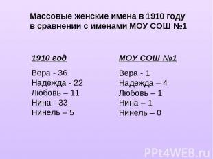 Массовые женские имена в 1910 годув сравнении с именами МОУ СОШ №11910 годВера -