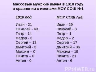 Массовые мужские имена в 1910 годув сравнении с именами МОУ СОШ №11910 годИван -
