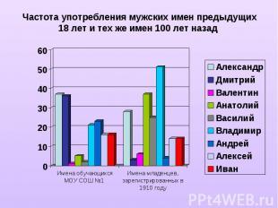 Частота употребления мужских имен предыдущих 18 лет и тех же имен 100 лет назад
