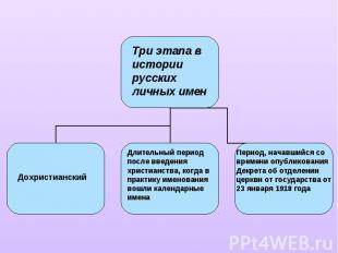 Три этапа в истории русских личных именДохристианскийДлительный период после вве