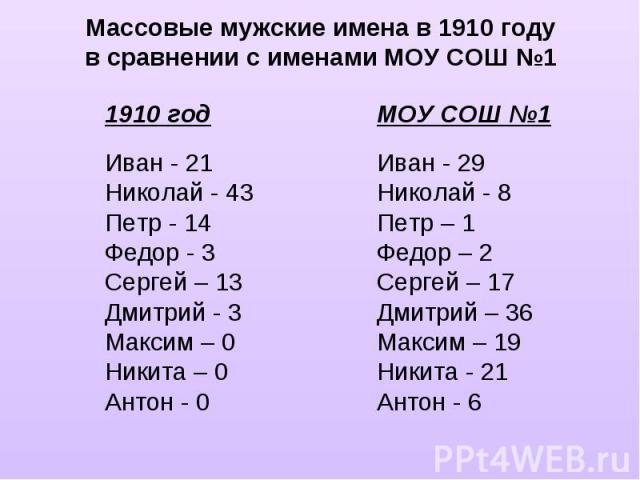Массовые мужские имена в 1910 годув сравнении с именами МОУ СОШ №11910 годИван - 21Николай - 43Петр - 14Федор - 3Сергей – 13Дмитрий - 3Максим – 0Никита – 0Антон - 0МОУ СОШ №1Иван - 29 Николай - 8 Петр – 1Федор – 2Сергей – 17Дмитрий – 36Максим – 19Ни…