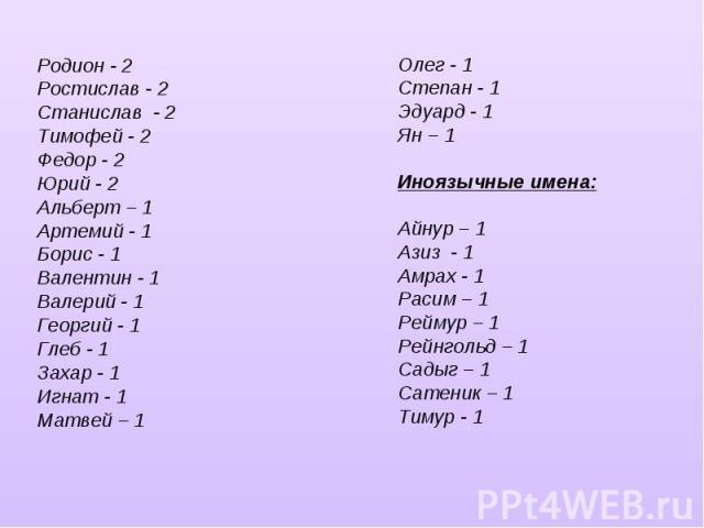 Родион - 2Ростислав - 2 Станислав - 2Тимофей - 2Федор - 2 Юрий - 2Альберт – 1Артемий - 1Борис - 1Валентин - 1 Валерий - 1Георгий - 1Глеб - 1Захар - 1Игнат - 1Матвей – 1Олег - 1Степан - 1 Эдуард - 1 Ян – 1Иноязычные имена:Айнур – 1Азиз - 1Амрах - 1Ра…
