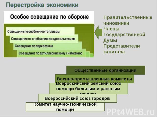 Перестройка экономикиПравительственные чиновникиЧлены Государственной ДумыПредставители капитала
