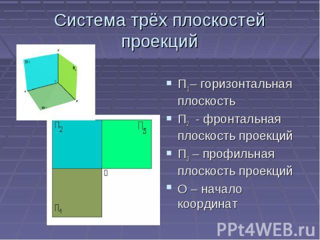 Система трёх плоскостей проекцийП1 – горизонтальная плоскостьП2 - фронтальная плоскость проекцийП3 – профильная плоскость проекцийО – начало координат