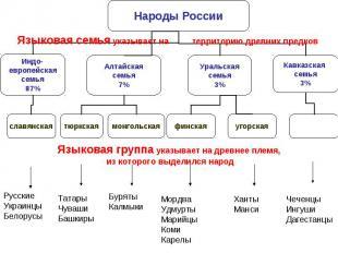 Языковая семья указывает на территорию древних предковЯзыковая группа указывает