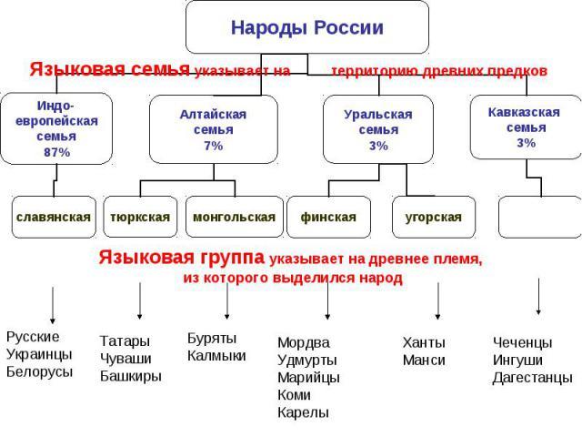 Языковая семья указывает на территорию древних предковЯзыковая группа указывает на древнее племя, из которого выделился народ