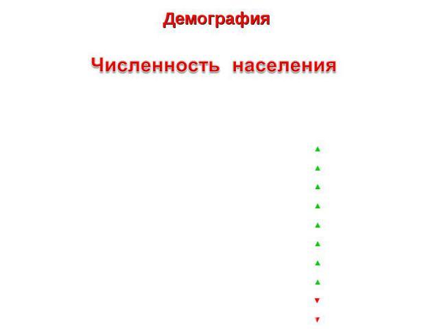Демография - наука о народонаселении и его воспроизводстве.Численность населенияЧисленность постоянного населения Российской Федерации на 2010 год составила 142 905,2 тысячи человек