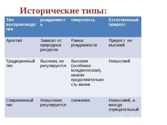 Исторические типы: