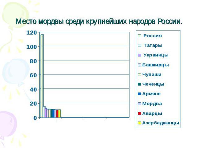 Место мордвы среди крупнейших народов России.