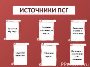 Источники ПСГРусская ПравдаВечевое законодательствоДоговоры города с князьямиСуд