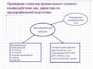 Примерная схема внутришкольного сетевого взаимодействия зам. директора по предпр