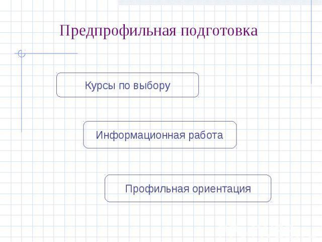 Предпрофильная подготовкаКурсы по выборуИнформационная работаПрофильная ориентация