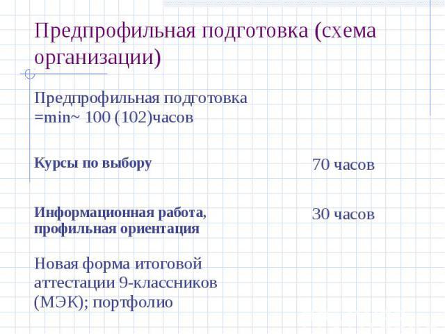 Предпрофильная подготовка (схема организации)